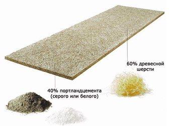 Смотреть foto Строительные материалы SIP панели Green Board - лучший выбор для домостроения 32554976 в Коврове