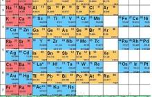 Быстро подготовлю по химии учеников 7-11 классов СШ